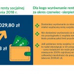 renta socjalna - infografika