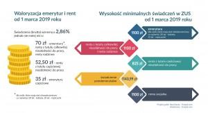 infografika - waloryzacja2019