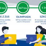edukacja2021